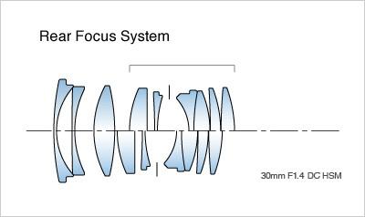 Sigma System pływających soczewek