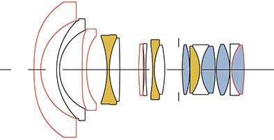 Soczewki FLD i SLD w obiektywach Sigma